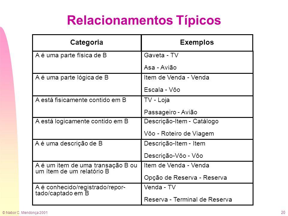 © Nabor C. Mendonça 2001 20 Relacionamentos Típicos Categoria A é uma parte lógica de BItem de Venda - Venda Escala - Vôo A é uma parte física de BGav