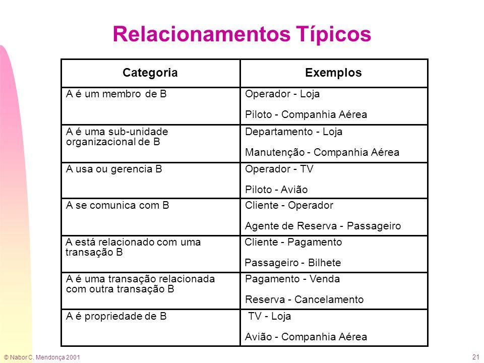 © Nabor C. Mendonça 2001 21 Relacionamentos Típicos Categoria A é uma sub-unidade organizacional de B Departamento - Loja Manutenção - Companhia Aérea