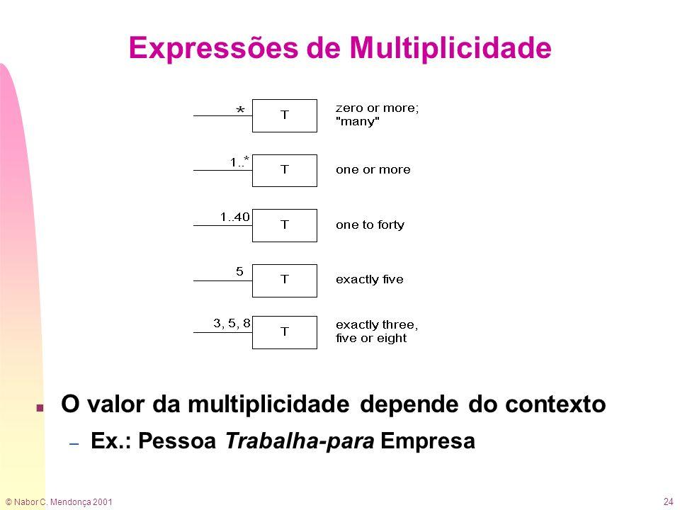 © Nabor C. Mendonça 2001 24 n O valor da multiplicidade depende do contexto – Ex.: Pessoa Trabalha-para Empresa Expressões de Multiplicidade