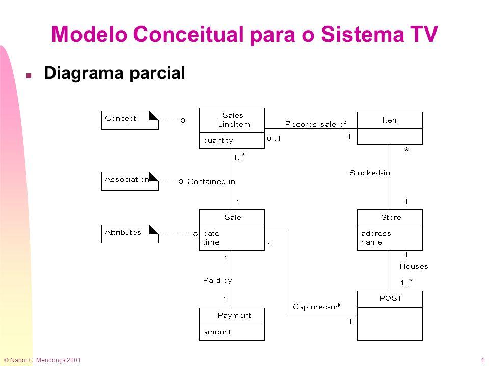 © Nabor C. Mendonça 2001 4 Modelo Conceitual para o Sistema TV n Diagrama parcial
