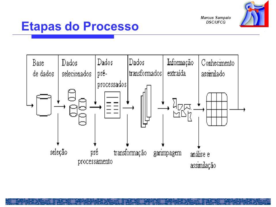 Marcus Sampaio DSC/UFCG Exemplo 2 –A maioria dos algoritmos de MD implementa consultas abertas, ou não parametrizadas Vantagens: o minerador pode dizer algoritmo, vire-se: não vou ajudá-lo em nada.