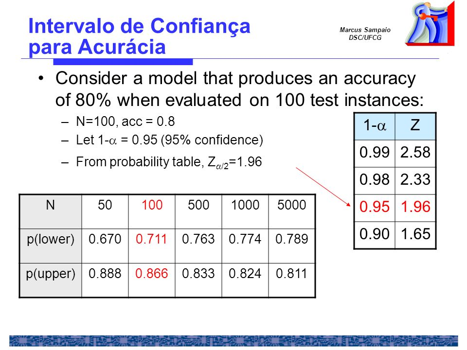 Marcus Sampaio DSC/UFCG Consider a model that produces an accuracy of 80% when evaluated on 100 test instances: –N=100, acc = 0.8 –Let 1- = 0.95 (95%