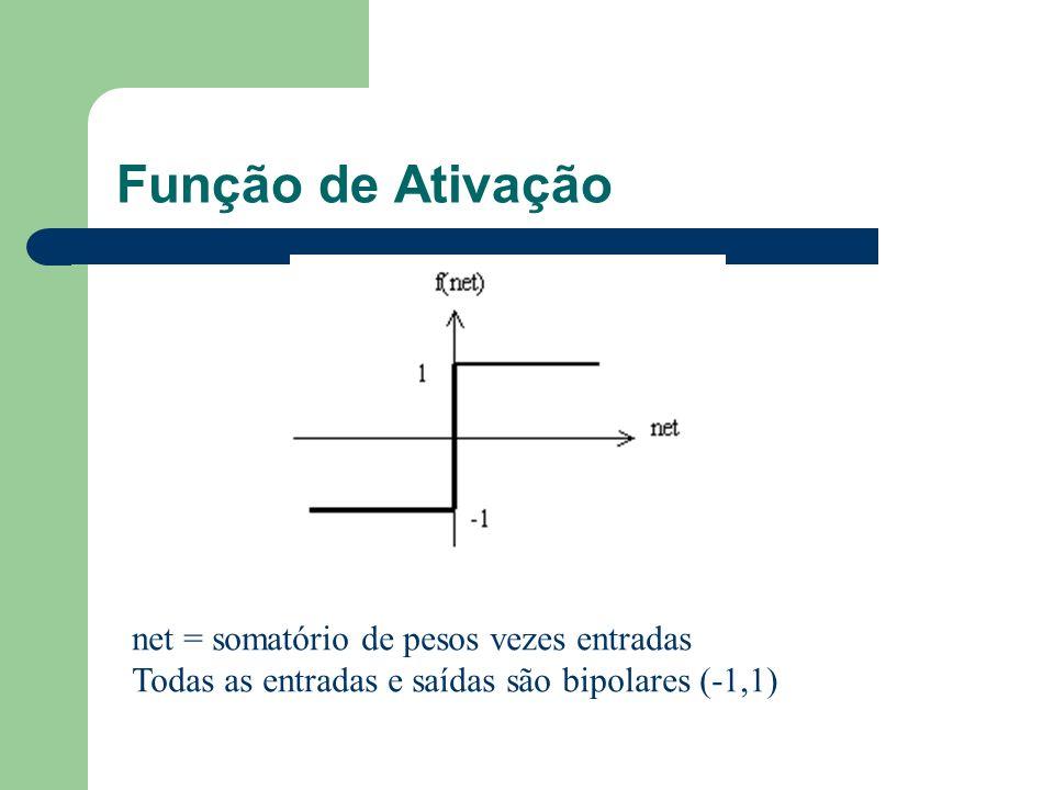 Função de Ativação net = somatório de pesos vezes entradas Todas as entradas e saídas são bipolares (-1,1)