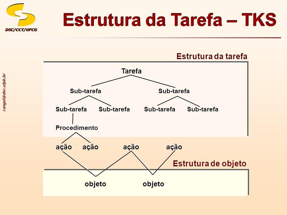 rangel@dsc.ufpb.br DSC/CCT/UFCGDSC/CCT/UFCG Estrutura da Tarefa – TKS Estrutura da tarefa Tarefa Sub-tarefa Procedimento ação Estrutura de objeto obje