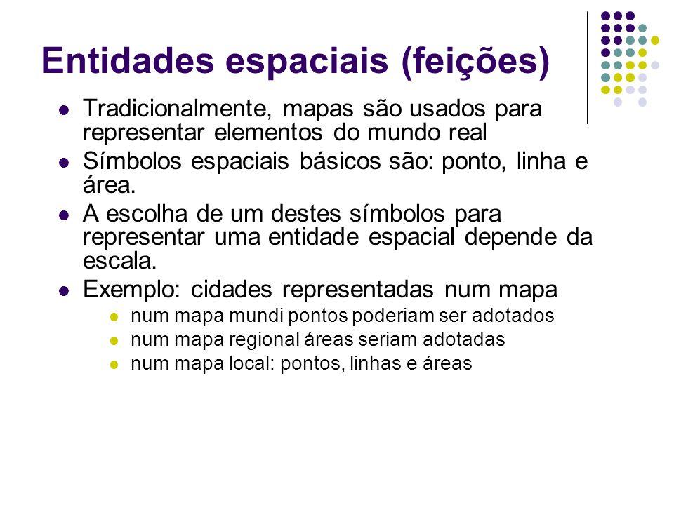 Entidades espaciais (feições) Tradicionalmente, mapas são usados para representar elementos do mundo real Símbolos espaciais básicos são: ponto, linha