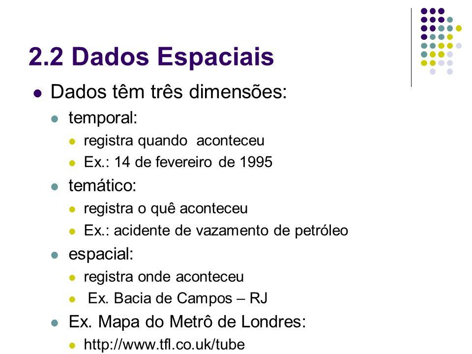 2.2 Dados Espaciais Dados têm três dimensões: temporal: registra quando aconteceu Ex.: 14 de fevereiro de 1995 temático: registra o quê aconteceu Ex.: