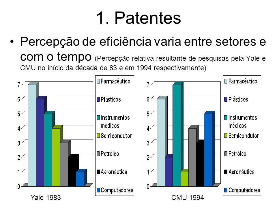 1. Patentes Percepção de eficiência varia entre setores e com o tempo (Percepção relativa resultante de pesquisas pela Yale e CMU no início da década