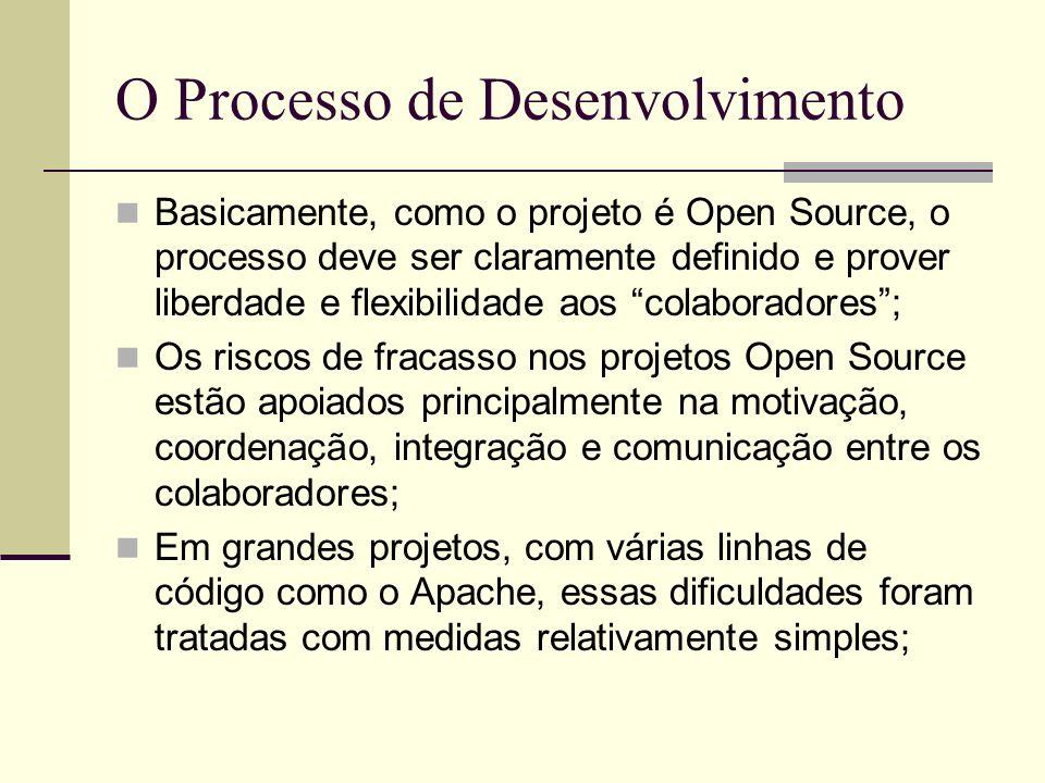 O Processo de Desenvolvimento Basicamente, como o projeto é Open Source, o processo deve ser claramente definido e prover liberdade e flexibilidade aos colaboradores; Os riscos de fracasso nos projetos Open Source estão apoiados principalmente na motivação, coordenação, integração e comunicação entre os colaboradores; Em grandes projetos, com várias linhas de código como o Apache, essas dificuldades foram tratadas com medidas relativamente simples;