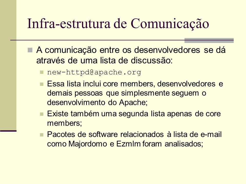 Infra-estrutura de Comunicação A comunicação entre os desenvolvedores se dá através de uma lista de discussão: new-httpd@apache.org Essa lista inclui