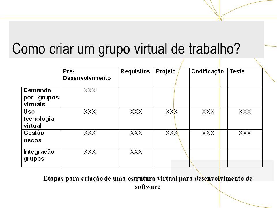 Como criar um grupo virtual de trabalho? Etapas para criação de uma estrutura virtual para desenvolvimento de software