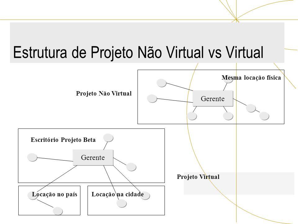Estrutura de Projeto Não Virtual vs Virtual Gerente Mesma locação física Gerente Escritório Projeto Beta Locação no paísLocação na cidade Projeto Virt