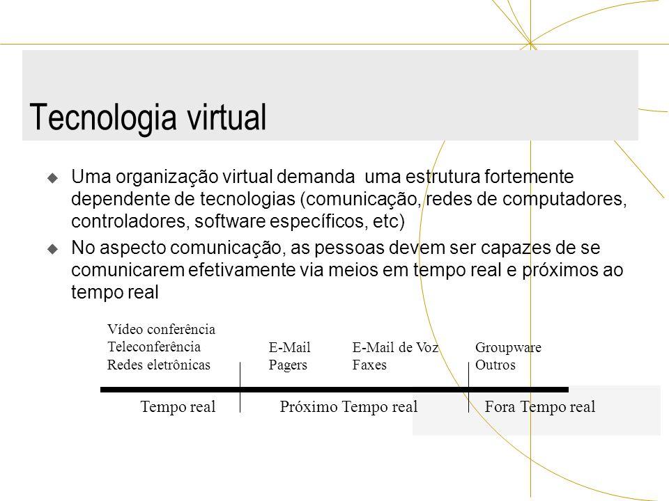 Tecnologia virtual Uma organização virtual demanda uma estrutura fortemente dependente de tecnologias (comunicação, redes de computadores, controlador