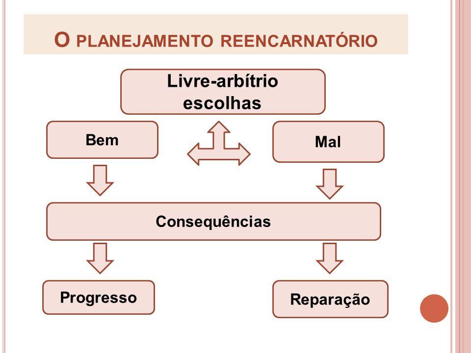 O PLANEJAMENTO REENCARNATÓRIO Livre-arbítrio escolhas Bem Mal Consequências Progresso Reparação