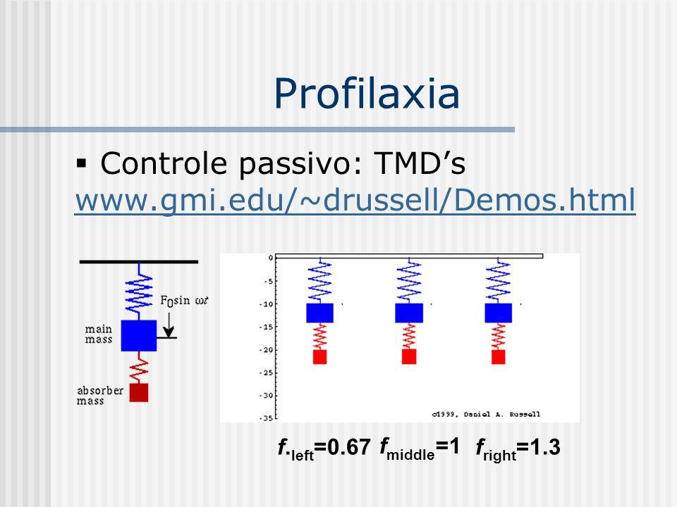Profilaxia Controle passivo: TMDs www.gmi.edu/~drussell/Demos.html f. left =0.67 f middle =1 f right =1.3
