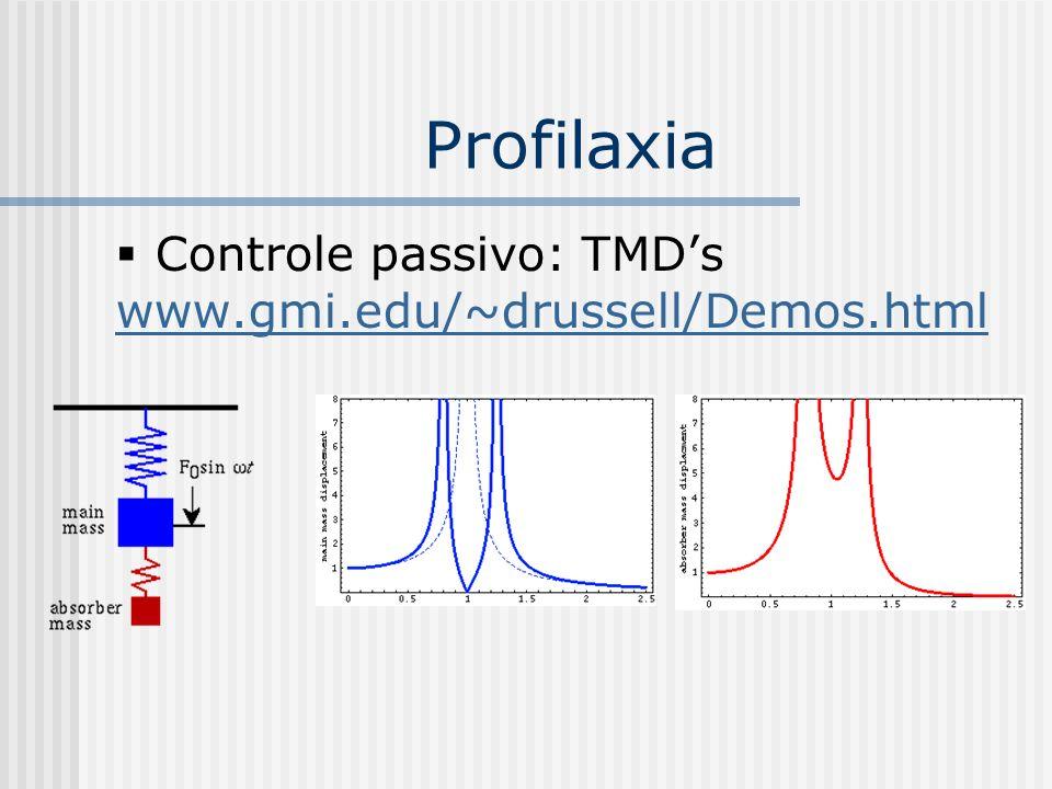 Profilaxia Controle passivo: TMDs www.gmi.edu/~drussell/Demos.html