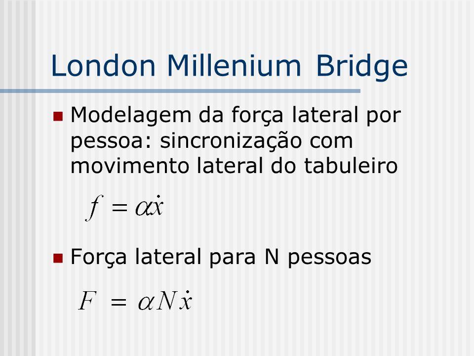 Modelagem da força lateral por pessoa: sincronização com movimento lateral do tabuleiro Força lateral para N pessoas