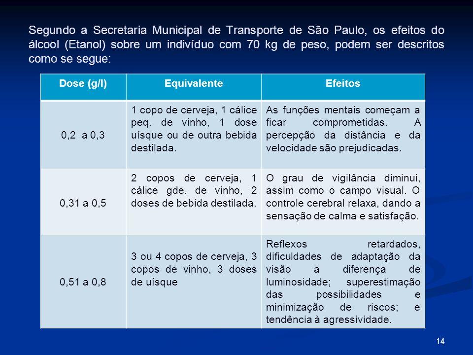 Segundo a Secretaria Municipal de Transporte de São Paulo, os efeitos do álcool (Etanol) sobre um indivíduo com 70 kg de peso, podem ser descritos com
