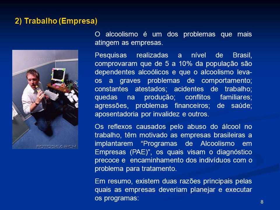 8 2) Trabalho (Empresa) O alcoolismo é um dos problemas que mais atingem as empresas. Pesquisas realizadas a nível de Brasil, comprovaram que de 5 a 1