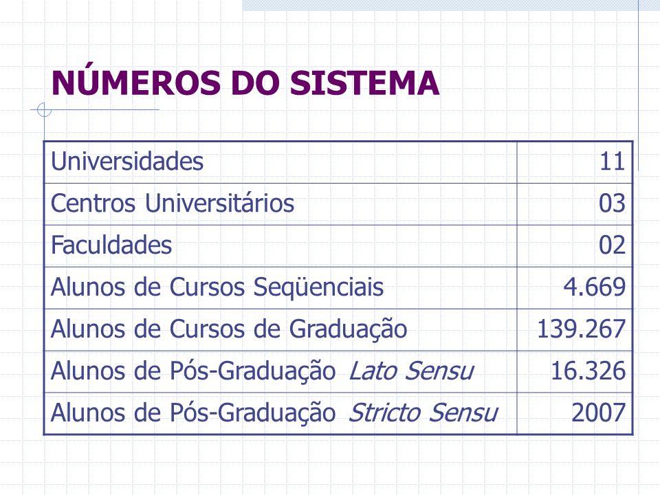 NÚMEROS DO SISTEMA Universidades11 Centros Universitários03 Faculdades02 Alunos de Cursos Seqüenciais4.669 Alunos de Cursos de Graduação139.267 Alunos de Pós-Graduação Lato Sensu16.326 Alunos de Pós-Graduação Stricto Sensu2007