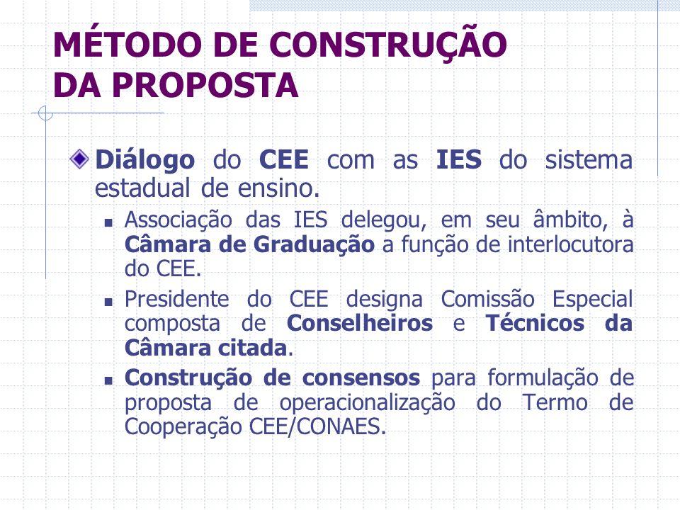 MÉTODO DE CONSTRUÇÃO DA PROPOSTA Diálogo do CEE com as IES do sistema estadual de ensino.