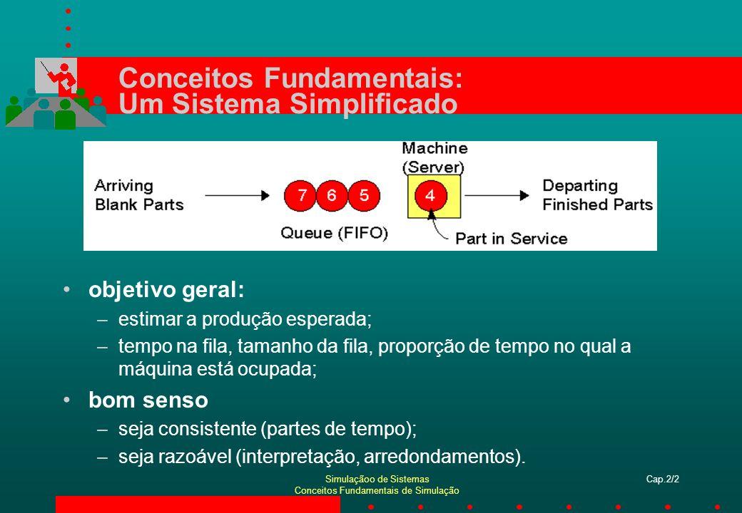 Simulaçãoo de Sistemas Conceitos Fundamentais de Simulação Cap.2/3 Especificações do Modelo inicialmente (tempo 0), sistema vazio e desocupado; unidade de tempo: minutos; tempos de chegada: 0,00, 6,84, 9,24, 11,94, 14,53; –tempo entre chegadas: 6,84, 2,40, 2,70, 2,59, 0,73; tempos de serviço: 4,58, 2,96, 5,86, 3,21, 3,11; parar após transcorridos 15 minutos de simulação.