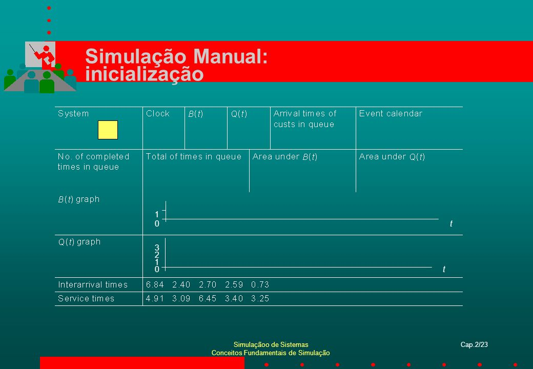 Simulaçãoo de Sistemas Conceitos Fundamentais de Simulação Cap.2/23 Simulação Manual: inicialização t0 1 t0 1 2 3