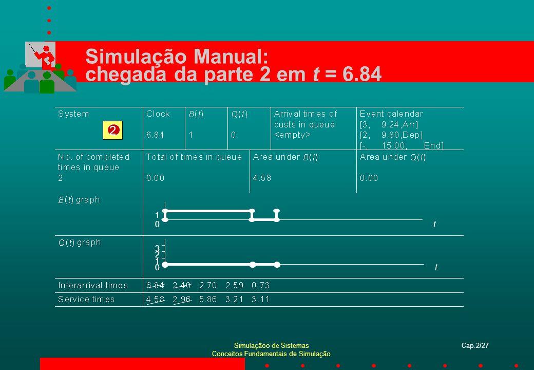Simulaçãoo de Sistemas Conceitos Fundamentais de Simulação Cap.2/27 Simulação Manual: chegada da parte 2 em t = 6.84 2 t0 1 t0 1 2 3