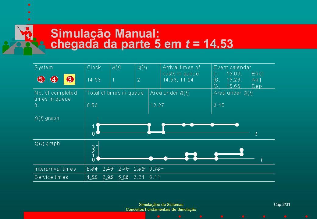 Simulaçãoo de Sistemas Conceitos Fundamentais de Simulação Cap.2/31 Simulação Manual: chegada da parte 5 em t = 14.53 354 t0 1 t0 1 2 3