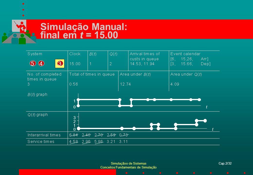 Simulaçãoo de Sistemas Conceitos Fundamentais de Simulação Cap.2/33 Simulação Manual: Finalizações tempo médio na fila: tamanho médio da fila: utilização do servidor:
