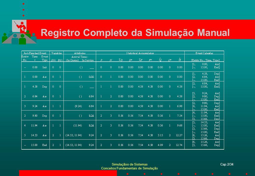 Simulaçãoo de Sistemas Conceitos Fundamentais de Simulação Cap.2/34 Registro Completo da Simulação Manual