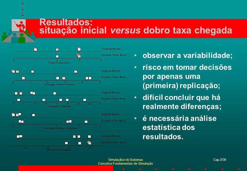 Simulaçãoo de Sistemas Conceitos Fundamentais de Simulação Cap.2/38 Resultados: situação inicial versus dobro taxa chegada observar a variabilidade; r