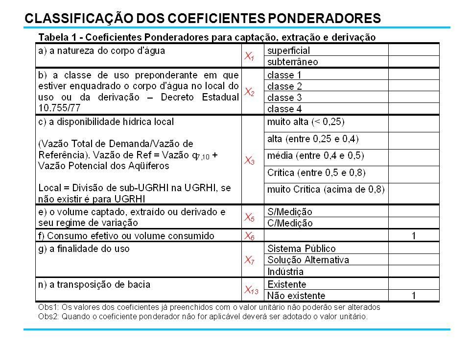 CLASSIFICAÇÃO DOS COEFICIENTES PONDERADORES