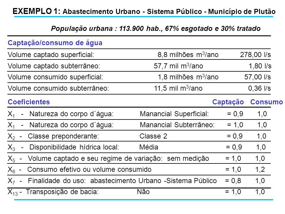 EXEMPLO 1: Abastecimento Urbano - Sistema Público - Município de Plutão População urbana : 113.900 hab., 67% esgotado e 30% tratado Captação/consumo d