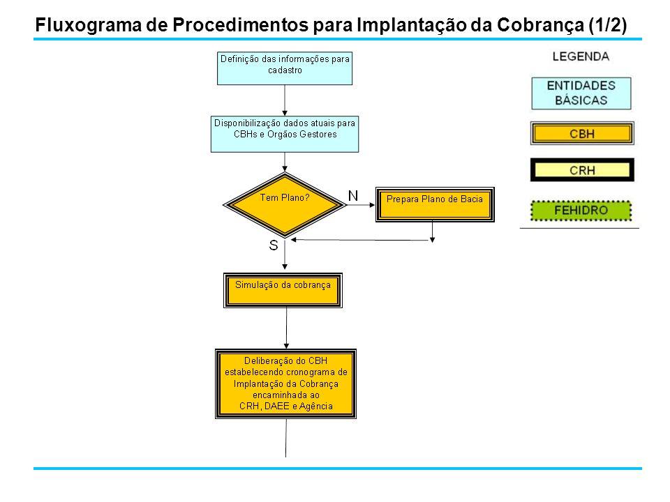 Fluxograma de Procedimentos para Implantação da Cobrança (2/2)