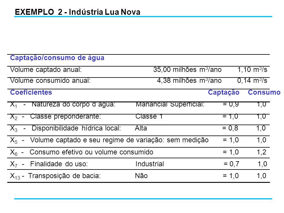 EXEMPLO 2 - Indústria Lua Nova Captação/consumo de água Volume captado anual: 35,00 milhões m 3 /ano 1,10 m 3 /s Volume consumido anual: 4,38 milhões m 3 /ano 0,14 m 3 /s Coeficientes Captação Consumo X 1 - Natureza do corpo d´água: Manancial Superficial: = 0,9 1,0 X 2 - Classe preponderante: Classe 1 = 1,0 1,0 X 3 - Disponibilidade hídrica local: Alta = 0,8 1,0 X 5 - Volume captado e seu regime de variação: sem medição = 1,0 1,0 X 6 - Consumo efetivo ou volume consumido = 1,0 1,2 X 7 - Finalidade do uso: Industrial = 0,7 1,0 X 13 - Transposição de bacia: Não = 1,0 1,0