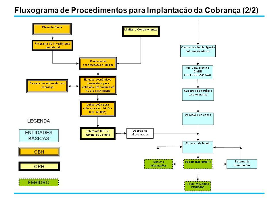 Limites (arts 12 e 15 da Lei Nº 12.183 / 2005) - PUFcap 0,001078 UFESP/m 3 e - P lanç 3 (P cap +P cons ) Limite para consumo (Deliberação CRH Nº 63 / 2006) - PUF cons 0,002156 UFESP/m 3 Limites