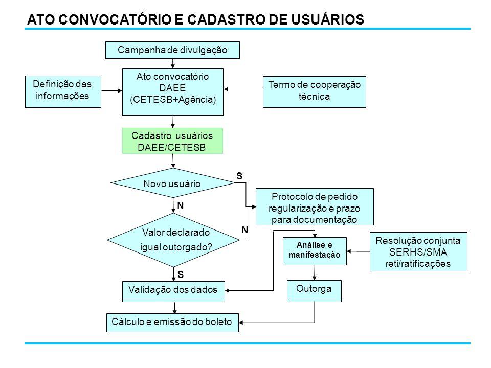 ATO CONVOCATÓRIO E CADASTRO DE USUÁRIOS Cadastro usuários DAEE/CETESB Ato convocatório DAEE (CETESB+Agência) Termo de cooperação técnica Resolução con