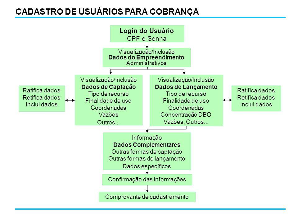 CADASTRO DE USUÁRIOS PARA COBRANÇA Visualização/Inclusão Dados de Captação Tipo de recurso Finalidade de uso Coordenadas Vazões Outros... Visualização