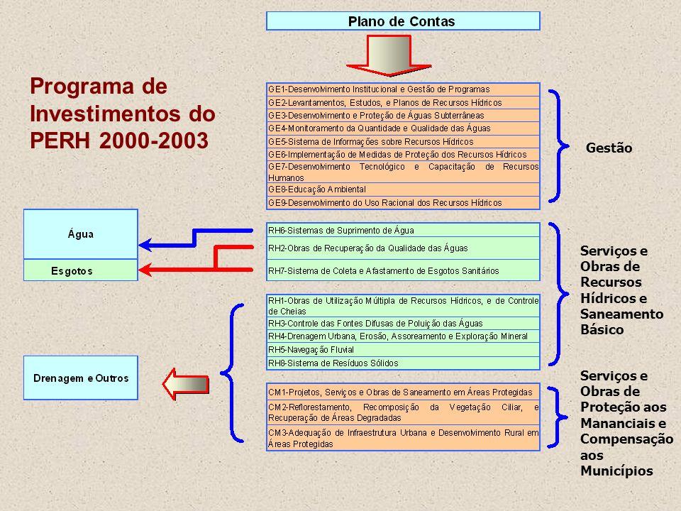 O Programa de Investimentos do PERH 2000-2003 foi desenvolvido por aproximações sucessivas, compreendendo as seguintes etapas principais: Estabelecime