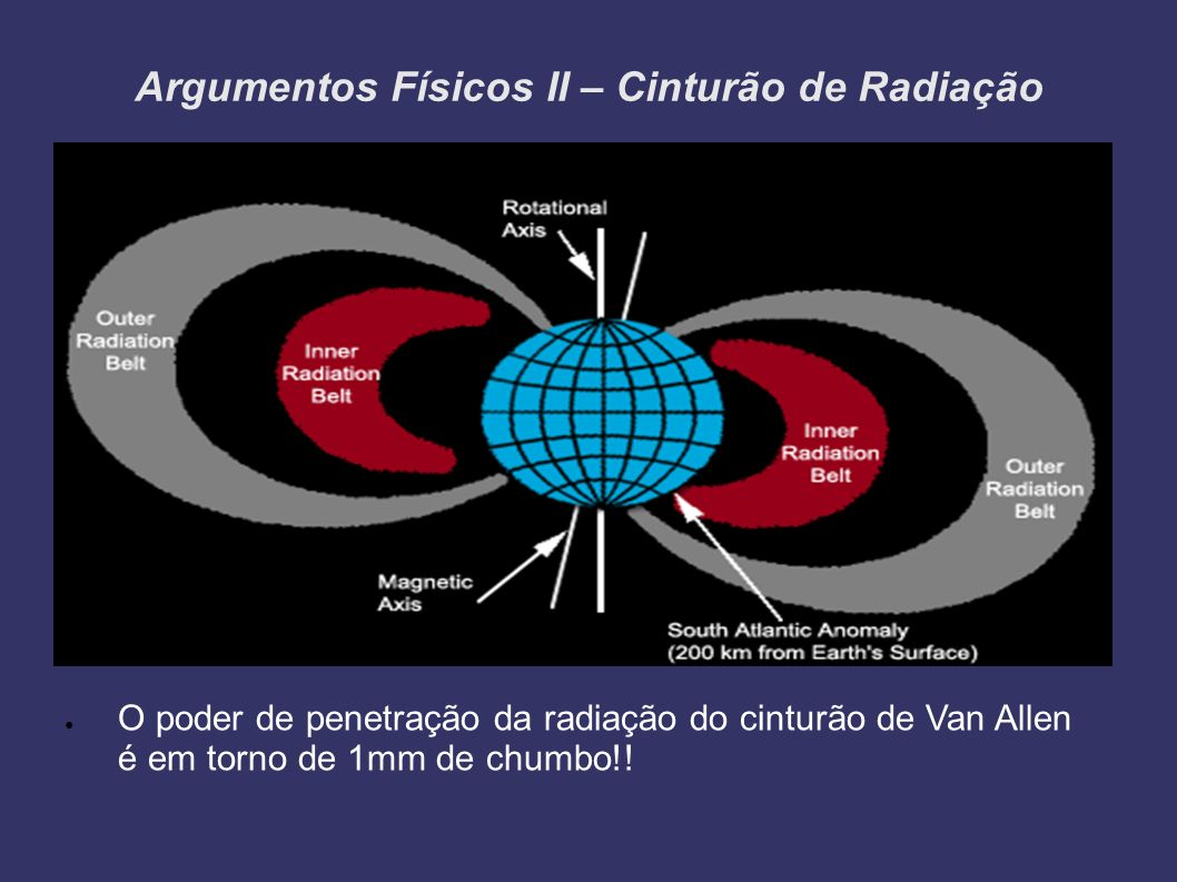 Argumentos Físicos II – Cinturão de Radiação O poder de penetração da radiação do cinturão de Van Allen é em torno de 1mm de chumbo!!
