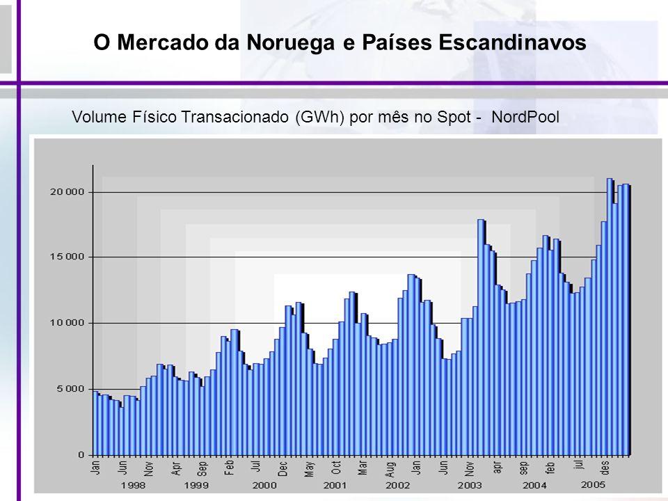 103 Volume Físico Transacionado (GWh) por mês no Spot - NordPool O Mercado da Noruega e Países Escandinavos