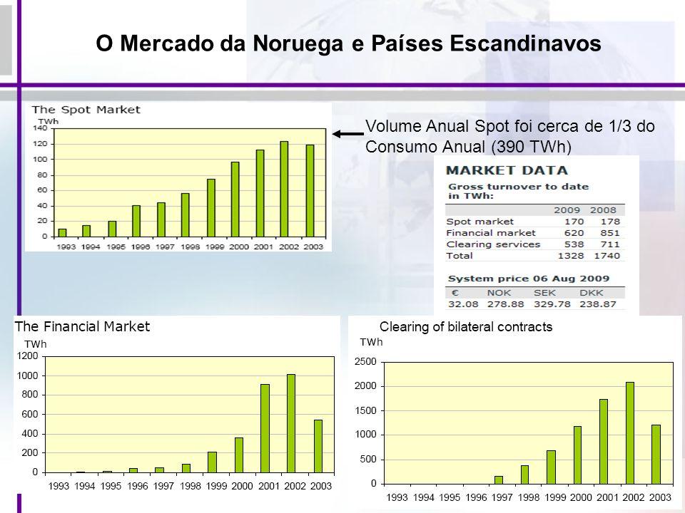 104 Volume Anual Spot foi cerca de 1/3 do Consumo Anual (390 TWh) O Mercado da Noruega e Países Escandinavos