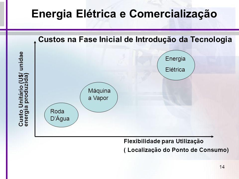 14 Roda DÁgua Máquina a Vapor Energia Elétrica Custo Unitário (U$/ unidae energia produzida) Flexibilidade para Utilização ( Localização do Ponto de C