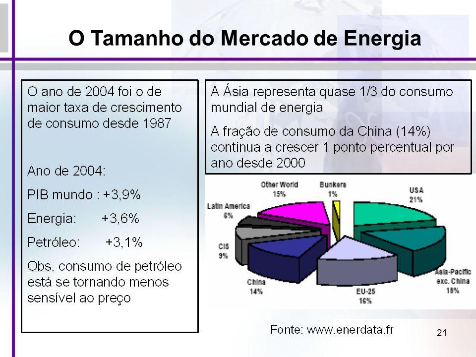 21 O Tamanho do Mercado de Energia