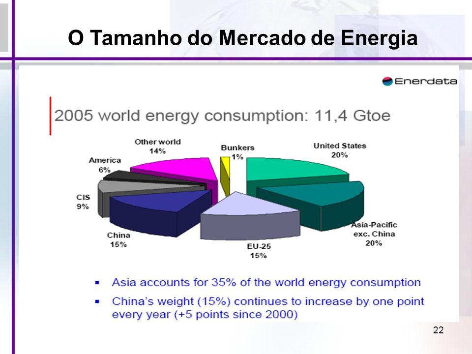 22 O Tamanho do Mercado de Energia