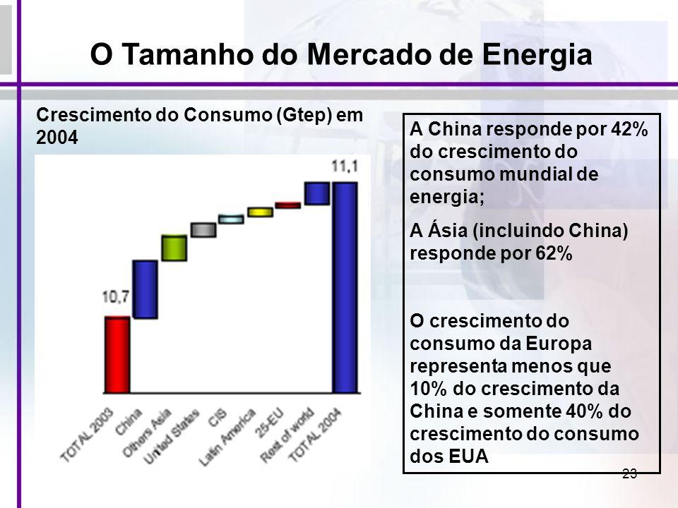 23 Crescimento do Consumo (Gtep) em 2004 A China responde por 42% do crescimento do consumo mundial de energia; A Ásia (incluindo China) responde por