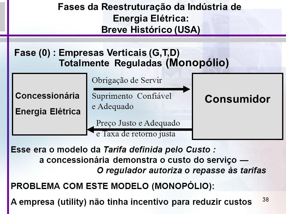 38 Fase (0) : Empresas Verticais (G,T,D) Totalmente Reguladas (Monopólio) Concessionária Energia Elétrica Consumidor Obrigação de Servir Suprimento Co
