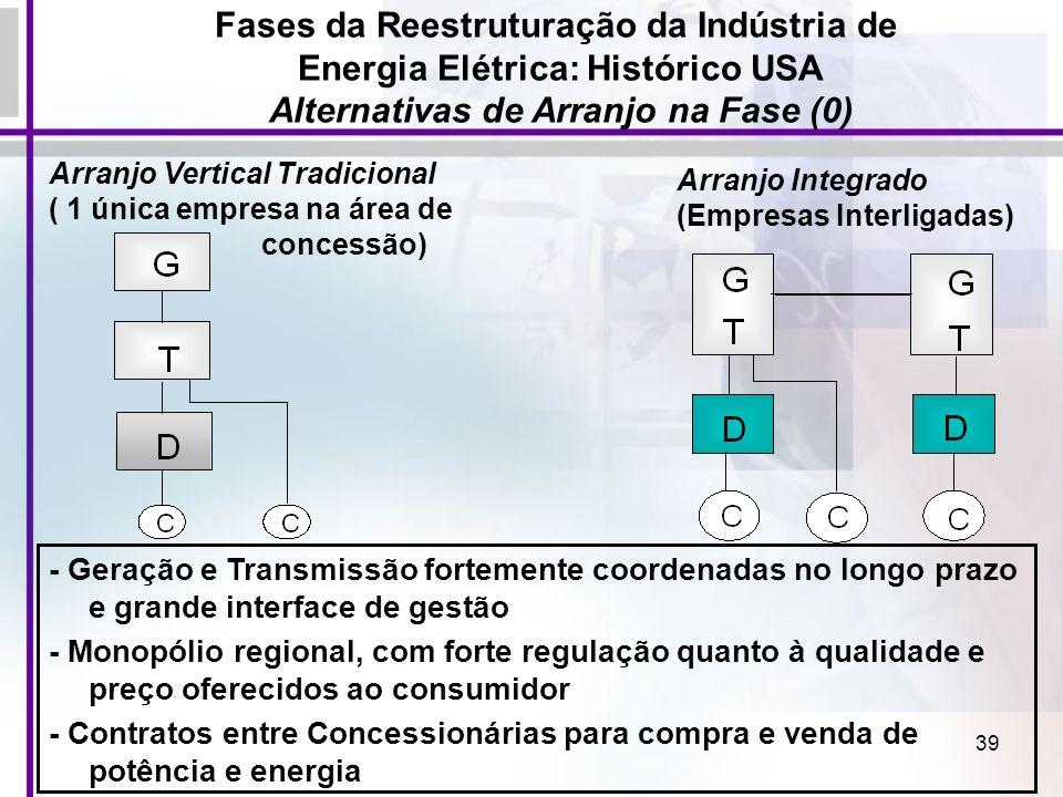 39 Fases da Reestruturação da Indústria de Energia Elétrica: Histórico USA Alternativas de Arranjo na Fase (0) - Geração e Transmissão fortemente coor