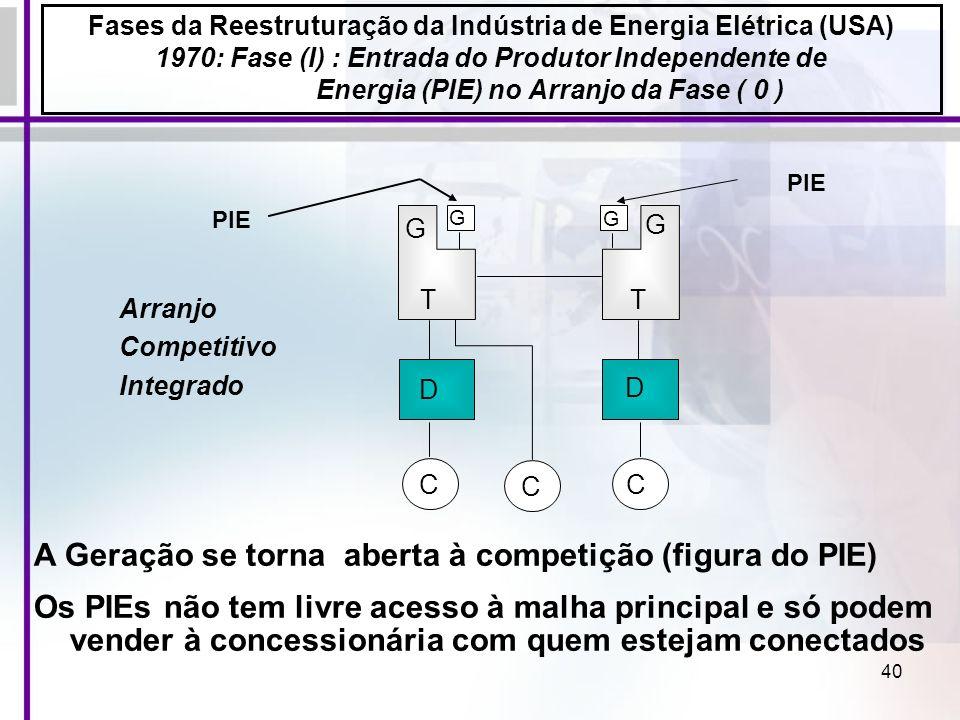 40 A Geração se torna aberta à competição (figura do PIE) Os PIEs não tem livre acesso à malha principal e só podem vender à concessionária com quem e