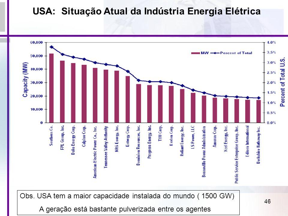 46 USA: Situação Atual da Indústria Energia Elétrica Obs. USA tem a maior capacidade instalada do mundo ( 1500 GW) A geração está bastante pulverizada